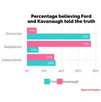 Dank, Fail, and Focus: Percentage believing Ford  and Kavanaugh told the truth  11%  Democrats  73%  74%  Republicans  14%  32%  Independents  33%  0%  20%  40%  60%  80%  Ford Kavanaugh  Source: YouGov Let's put the subject matter of this poll aside and just focus on the bigger picture.  It's glaringly obvious that humans tend to see *what they already believe.* Most people believe what they are told and  follow the crowd because it's the easy way and it feels safe.  YOU have free will to choose what to believe. Constantly audit your beliefs. YOU'RE the one who will have to experience their manifestations.   Seek and embrace the TRUTH, because the TRUTH can never fail you.