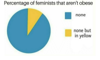 "<p>How much value has this meme? Found the template here on MemeEconomy via /r/MemeEconomy <a href=""http://ift.tt/2ilYj2e"">http://ift.tt/2ilYj2e</a></p>: Percentage of feminists that aren't obese  none  none but  in yellow <p>How much value has this meme? Found the template here on MemeEconomy via /r/MemeEconomy <a href=""http://ift.tt/2ilYj2e"">http://ift.tt/2ilYj2e</a></p>"