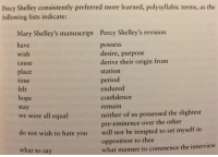 """Burger King, Confidence, and Google: Percy Shelley consistently preferred more learned, polysyllabic terms, as the  following lists indicate:  Mary Shelley's manuscript  Percy Shelley's revision  have  wish  cause  possess  desire, purpose  derive their origin frorm  place  station  period  time  felt  hope  stay  endured  confidence  remain  we were all equal  neither of us possessed the slightest  pre-eminence over the other  do  not wish to hate you  will not be tempted to set myself in  opposition to thee  what manner to commence the interview  what to say <p><a class=""""tumblr_blog"""" href=""""http://kittykittyme.tumblr.com/post/150883679280"""">kittykittyme</a>:</p> <blockquote> <p><a class=""""tumblr_blog"""" href=""""http://watchthelightfade.tumblr.com/post/150831243092"""">watchthelightfade</a>:</p> <blockquote> <p><a class=""""tumblr_blog"""" href=""""http://too-ticki.tumblr.com/post/116573982952"""">too-ticki</a>:</p> <blockquote> <p>Percy, calm the fuck down (<a href=""""http://t.umblr.com/redirect?z=https%3A%2F%2Fbooks.google.se%2Fbooks%3Fid%3DY0QeWS3z0BwC%26printsec%3Dfrontcover%26dq%3Dthe+cambridge+companion+to+mary+shelley%26hl%3Dsv%26sa%3DX%26ei%3DBwQwVaSRNIS7swGL0oGoDQ%26ved%3D0CCAQ6AEwAA%23v%3Donepage%26q%3Dthe+cambridge+companion+to+mary+shelley%26f%3Dfalse&amp;t=MTI3MDlkNzliMWJjYWU1M2YwNTFlMzVlNWIxYTVjMWVkNjlkNDJjZCwwQk9VaVJPaA%3D%3D"""">x</a>)</p> </blockquote> <p>mary shelley: hey, you wanna go grab a burger king?<br/>me, percy shelley: Good morning, are you perchance tempted to acquire a Meaty Sandwich Royal?</p> </blockquote> <p>The original """"me, an intellectual"""" meme</p> </blockquote>"""