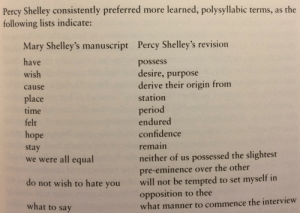 "Burger King, Confidence, and Google: Percy Shelley consistently preferred more learned, polysyllabic terms, as the  following lists indicate:  Mary Shelley's manuscript  Percy Shelley's revision  have  wish  cause  possess  desire, purpose  derive their origin frorm  place  station  period  time  felt  hope  stay  endured  confidence  remain  we were all equal  neither of us possessed the slightest  pre-eminence over the other  do not wish to hate you  will not be tempted to set myself in  opposition to thee  what manner to commence the interview  what to say barbotrobot: kittykittyme:  watchthelightfade:  too-ticki:  Percy, calm the fuck down  (x)  mary shelley: hey, you wanna go grab a burger king?me, percy shelley: Good morning, are you perchance tempted to acquire a Meaty Sandwich Royal?  The original ""me, an intellectual"" meme   percy shelley had a word count to hit"