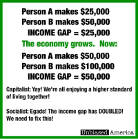 Egads: Person A makes $25,000  Person B makes $50,000  INCOME GAP $25,000  The economy grows. Now  Person A makes $50,000  Person B makes $100,000  INCOME GAP $50,000  Capitalist: Yay! We're all enjoying a higher standard  of living together!  Socialist: Egads! The income gap has DOUBLED!  We need to fix this!  Unbiased America.