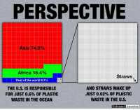 9/11, Africa, and America: PERSPECTIVE  Asia 74.9% 11  Africa 16.4%  Straws  Rest of the world 8.1%)  U.S  0.6%  THE U.S. IS RESPONSIBLE  FOR JUST 0.6% OF PLASTIC  WASTE IN THE OCEAN  AND STRAWS MAKE UP  JUST 0.02% OF PLASTIC  WASTE IN THE U.S.  Unbiased America THE NEXT TIME SOMEONE SHAMES YOU FOR USING A PLASTIC STRAW, SHOW THEM THIS By Kevin Ryan  More and more restaurants in America are banning straws.  They were targeted after a 2015 video of a straw lodged in a sea turtle's nose went viral and brought attention to the problem of plastic pollution in the oceans.    But straws in America are not the problem. 9 million tons of plastic that are estimated to enter the ocean each year, some of which breaks down into micro-plastics and leech into the stomachs and flesh of sea creatures.  Just 0.6% of that comes from America.  And straws account for just 0.02% of American plastic waste.  Meaning U.S. straws account for 0.00012% of the problem.  The real culprit behind the plastic that's poisoning ocean wildlife is uncollected litter and ocean dumping by poorer coastal countries that lack developed waste management systems.    So next time you reach for a straw and someone tells you that you're responsible for the problem of plastic in the ocean, you can tell them that they're 99.99988% wrong.  SOURCES:  http://science.sciencemag.org/content/347/6223/768 https://reason.com/blog/2018/07/12/starbucks-straw-ban-will-see-the-company https://phys.org/news/2018-04-science-amount-straws-plastic-pollution.html https://www.bloomberg.com/view/articles/2018-06-07/plastic-straws-aren-t-the-problem https://www.wsj.com/articles/which-countries-create-the-most-ocean-trash-1423767676