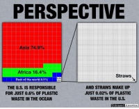 Africa, America, and Tumblr: PERSPECTIVE  Asia 74.9%,  Africa 16.4%  Straws  Rest of the world 8.1%  U.S  0.6%  THE U.S. IS RESPONSIBLE  FOR JUST 0.6% OF PLASTIC  WASTE IN THE OCEAN  AND STRAWS MAKE UP  JUST 0.02% OF PLASTIC  WASTE IN THE U.S.  Unbiased America redbloodedamerica:  early-morning-rain:But for liberals, it's the thought that counts.