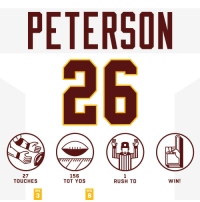 Memes, Rush, and 🤖: PETERSON  26  27  TOUCHES  156  TOT YDS  RUSH TD  WIN!  WK  WK  3  8 ALL DAY! #HaveADay #WASvsNYG  #HTTR https://t.co/hutwlxkxzw