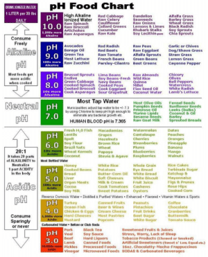 Someone I know in Juice Plus shared this. Ionized water???: pH Food Chart  DRINK FONIZED WATER  1 LITER per 30 lbs  pH High Alkaline  Red Cabbage  Raw Celery  Cauliflower  Collard Greens  Cucumber  Raw Kale  Dandelion  Seaweeds  Raw Onions  Lemons &Limes  Rhubarb Stalks  Soy Lecithin-pure  Alfalfa Grass  Barley Grass  Wheat Grass  Black Radish  Soy Sprouts  Chia Sprouts  lonized Water  Raw Spinach  10.0 Raw Broccoli  Artichokes  1,000x more Raw Asparagus  DAILY  Alkaline  Consume  Freely  pH Avocados  Borage Oil  Red Radish  Garlic or Chives  Raw Peas  Alkaline  Red Beets  Raw Eggplant  Alfalfa Sprouts  Dog/Shave Grass  Straw Grass  9.0 Green Tea  Most Lettuce  100x more Raw Zucchini  Raw Tomato  French Beans  Green Beans  Lemon Grass  pH  Parsley-Cilantro Beet Greens  Cayenne Pepper  Alkaline  Brussel Sprouts  pH  Endive  Green Cabbage  Most foods get  more acidic  when cooked  Chicory  Olives  Bell Peppers  Watercress  White Radish  Lamb's Lettuce  Lima Beans  Soy Beans-Fresh Wild Rice  Navy Beans  Raw Almonds  Quinoa  Millet  Flax Seed Oil  Coconut Water  Cooked Broccoli Cook Eggplant  10x more Cook Asparagus Sour Grapefruit  Alkaline  Most Tap Water  Neutral pH  Fennel Seeds  Sunflower Seeds  Leeks (bulbs  Coconut &Oil  Barley  Sprouted Breads  Most Olive Oils  Pumpkin Seeds  Primrose Oil  Municipalities adjust tap water to be+7.3  by using Chlorine to keep pH high enough to  eliminate any bacterial growth etc.  Marine Lipids  Sesame Seeds  Raw Goat Milk  7.0  pH  HUMAN BLOOD pH is 7.365  Fresh H.O Fish  Macadamias  Watermelon  Dates  pH Lentils  Spelt  Peaches  Oranges  Pineapple  Banana  Mango  Walnuts  Cantaloupe  Cherries  Strawberries  Plums  Blueberries  Grapes  Hazelnuts  Brown Rice  Wheat  6.0 Soy Flour  Brazil Nuts  10x more Wheat Kernels  Coconut  20:1  Papaya  Acidic  Stevia & Agave  Raspberries  It takes 20 parts  of ALKALINITY to  Most Bottled Water  Neutralize  Rice Cakes  Turbinado Sugar  White Rice  Whole Grain  Honey  pH Cooked Beans  Bread  1 part ACIDITY  in the body  Rye Bread  White Bread  White Biscuit  Fruit Juice  Cashews  Oysters  Potatoes  Butter-Corn Oil  Soft Cheeses  Ketchup &  Mayonnaise  Figs&Prunes  Rose Hips  Cooked Corn  5.0 Liver  Organ Meats  Cocoa  Soy Milk  Milk & Cream  Cook Tomatoes  Acidic  pH  100x more  Acidic  Sweet Potatoes  Reverse Osmosis Water Distilled & Purified Waters Enhanced Flavored Vitamin Waters & Sports  pH Turkey  Ocean Fish  Canned Fruits  Beer &Wines  4.0 chicken & Eggs Cream Cheese  1,000x more Hard Cheeses Most Pastries  Popcorn  Coffee  Chocolate  Cranberries  Peanuts  Pistachios  Fruit Drinks  Beet Sugar  White Sugar  Buttermilk  Consume  Acidic  Mustard  Tomato Sauce  Sparingly  Carbonated Water Seltzer or Club Soda  Pork  pH Veal  Beef  Lamb  or never  Black Tea  Sweetened Fruits & Juices  Stress, Worry, Lack of Sleep  Tobacco Products (Chewed or Smoked)  Artificial Sweeteners (Sweet n' Low, Equal etc.)  Soy Sauce  Hard Liquors  Canned Foods  3.0  10,000x more Pickles Processed Foods 160z. Chocolatty-Mocha-Frappuccinos  Acidic  Vinegar  Microwaved Foods SODAS & Carbonated Beverages Someone I know in Juice Plus shared this. Ionized water???