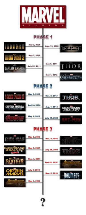 Watch Marvel Cinematic Universe Movies In Chronological Order: PHASE 1  May 2, 2008  June 13, 2008  May 7, 2010  May 6, 2011  THOR  July 22, 2011  APTAIN AMERICA  May 4, 2012  PHASE 2  May 3, 2013  Nov. 8, 2013  THOR  April 4, 2014  CAPTAINAMERICA  TRİ WINTER 50101  Aug. 1, 2014  GUARDIANS  GALAX у  May 1, 2015  July 17, 2015  PHASE 3  May 6, 2016  Nov. 4, 2016  GUARDI  May 5, 2017July28, 2017  GALA  PANTHER  LACIS  Nov. 3, 2017  April 25, 2018  CAPTAIN  MARVEL  July 6, 2018  Nov. 2, 2018  May 3, 2019 Watch Marvel Cinematic Universe Movies In Chronological Order