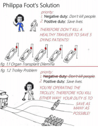 Bloods, Ether, and Patient: Philippa Foot's Solution  priority.  Negative duty: Don't killpeople  2 Positive duty: Save lives  THEREFORE DON'T KILL A  HEALTHY TRAVELER TO SAVE 5  DYING PATIENTS!  fig. 1.1 Organ Transplant Dilemma  fig 12 Trolley Problem  priority.  Negative duty Bort kthpeople  2 Positive duty: Save lives  YOURE OPERATING THE  TROLLEY THEREFORE YOU KILL  ETHER WAY YOUR DUTY IS TO  SAVE AS  MANY AS  POSSIBLE! The original trolley problem was first introduced in the year 1967 by the british philosopher Philippa Foot. It's worth noting that in the original version of the thought experiment, the subject is the trolley conductor and doesn't just happen to pass by. Here's the solution she purposed, together with an explanation why pulling the lever (for the conductor) is not the same case as the doctor's dilemma (who's thinking about murdering a healthy traveler to get the sufficient organs/blood needed for his five dying patients). But that's almost too easy, since the second figure does not display the trolley problem we're talking about nowadays, the one where you happen to pass by and are caught in a dilemma between killing and letting die. If you are interested, I might display some actual modern answers to the dilemma in the future.