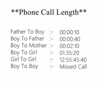 phone call: Phone Call Length  Father To Boy  00:00:10  Boy To Father  00:00:40  Boy To Mother  00:02:10  Boy To Girl  01:35:20  Girl To Girl  12:55:45:40  Boy To Boy  Missed Call