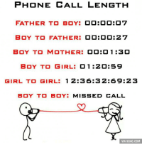 This is too accurate... http://9gag.com/gag/areK5YV?ref=fbp: PHONE CALL LENGTH  FATHER TO BOY  O OBO OBO 7  BOY TO FATHER:  00:00:27  BOY TO MOTHER:  O OBO 1:30  BOY TO GIRL  O 1 :20:59  GIRL TO GIRL: 1 2:3 6:3 2:69:22 3  BOY TO BOYE  MISSED CALL  VIA 9GAG.COM This is too accurate... http://9gag.com/gag/areK5YV?ref=fbp