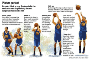 Memes, Nba, and News: Picture perfect  He makes it look so easy: Simple and effective  mechanics make Stephen Curry the most  dangerous shooter in the NBA  High arc  By shooting with a high arc, Curry improves  the angle of the ball's path as it approaches  the rim and, in effect, makes the rim bigger.  Quick gather  Curry doesn't waste any time  making his shot. His shooting  process is so compact and  consistent that he is able to release  the ball almost instantaneously.  Elbow in  By keeping his elbow in,  Curry is able to maintain  the most control over  the ball and aim  accurately -  aligning in a  straight line  toward the  basket.  Release point  Curry releases  the ball on the  way up. Since he  isn't releasing  from the apex of  his jump, his  outside shot is  incredibly  difficult to block.  Soft touch  Curry gets excellent  rotation on his shot.  If the ball has a lot  of backspin, it has a  better chance of  landing more softly  on the rim and  falling in.  30  30  30  Jump shot?  Curry only elevates  a few inches when  he shoots.  Minimizing the  jump means there  is less that cango  wrong and  contributes to  consistency  Even when Curry  is tired, he still can  maintain his form.  30  JEFF DURHAM/BAY AREA NEWS GROUP The mechanics of Steph Curry's shot. https://t.co/tt6KvF2n7S