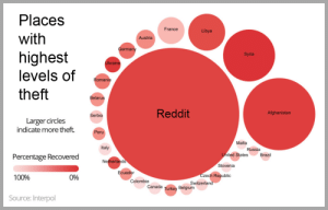 Belgium, Instagram, and Memes: Places  France  Libya  with  Austria  Germany  highest  levels of  Syria  Ukraine  Romania  theft  Belarus  Reddit  Afghanistan  Serbia  Larger circles  indicate more theft  Peru  Malta  Italy  Russia  United States  Brazil  Percentage Recovered  Netherlands  Slovenia  Ecuador  Czech Republic  0%  100%  Colombia  Switzerland  Canada Turkey Belgium  Source: Interpol I mean where else would Instagram get its memes from
