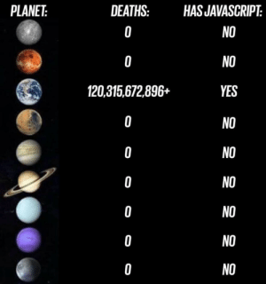 Deaths, Javascript, and Yes: PLANET:  DEATHS:  HAS JAVASCRIPT  O  NO  NO  O  120,315,672,896+  YES  O  NO  NO  0  NO  O  0  NO  NO  NO  0 Makes sense