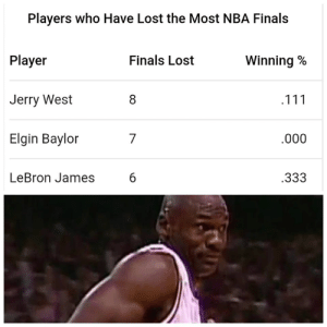 Finals: Players who Have Lost the Most NBA Finals  Player  Jerry West  Elgin Baylor  Finals Lost  Winning %  .000  LeBron James  .333