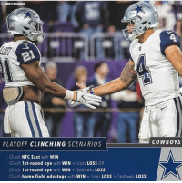 PLAYOFF CLINCHING SCENARIOS  Clinch NFC East with  WIN  Clinch  1st-round bye with  WIN  Lions  LOSS  OR  Clinch 1st-round bye  with  WIN Seahawks  LOSS  Clinch home-field advatage with WIN Lions LOSS Seahawks LOSS  COWBOYS The Lions won so Home Field advantage is not possible to get this week but we can still clinch the NFC East if we win and clinch a 1st round bye if the Seahawks lose and we win. cowboys cowboysnation dallascowboys nfl dallas dcfl