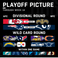 With 3 weeks left...  The Playoff Picture is taking shape! https://t.co/F3aUI0VM5T: PLAYOFF PICTURE  THROUGH WEEK 14  AFC DIVISIONAL ROUND NFC  1ST SEEDS  2ND SEEDS  WILD CARD ROUND  Steelers  WITHIN ONE GAME With 3 weeks left...  The Playoff Picture is taking shape! https://t.co/F3aUI0VM5T