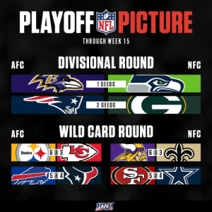We're just TWO weeks away from the end of the regular season! Is your team in the playoff race? https://t.co/fP4059ITkb: PLAYOFF PICTURE  THROUGH WEEK 15  DIVISIONAL ROUND  AFC  NFC  1 SEEDS  G)  2 SEEDS  WILD CARD ROUND  AFC  NFC  6аз  6 a 3  Steelers  5 a 4  15 @ 4 We're just TWO weeks away from the end of the regular season! Is your team in the playoff race? https://t.co/fP4059ITkb