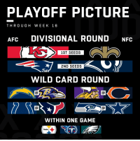 Heading into Week 17... the NFL Playoff Picture! https://t.co/gEy8zYbRgL: PLAYOFF PICTURE  THROUGH WEEK 16  AFC DIVISIONAL ROUND NFC  1ST SEEDS  2ND SEEDS  WILD CARD ROUND  WITHIN ONE GAME  Steelers Heading into Week 17... the NFL Playoff Picture! https://t.co/gEy8zYbRgL