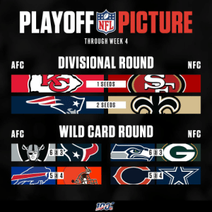 Here's how the playoff picture is shaping out through Week 4. 👀 https://t.co/uOwRgcDX8w: PLAYOFFPICTURE  NFL  THROUGH WEEK 4  DIVISIONAL ROUND  AFC  NFC  S)  1 SEEDS  2 SEEDS  WILD CARD ROUND  AFC  NFC  G  (Cm  6a 3  6 a 3  5 a 4  5 4 Here's how the playoff picture is shaping out through Week 4. 👀 https://t.co/uOwRgcDX8w