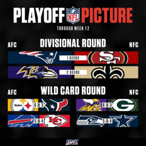 Five weeks left in the regular season...  Is YOUR team in the playoff hunt? https://t.co/TE6iy0nYTF: PLAYOFFPICTURE  THROUGH WEEK 12  DIVISIONAL ROUND  AFC  NFC  (S)  1 SEEDS  2 SEEDS  WILD CARD ROUND  AFC  NFC  G  6a 3  6 a 3  Steelers  5a 4 Five weeks left in the regular season...  Is YOUR team in the playoff hunt? https://t.co/TE6iy0nYTF
