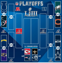 Memes, Nfl, and Wild: PLAYOFFS  NFL  VS  VS  VS  SUPER B O W L  VS  3.  WILD CARD  CHAMPIONSHIP  CHAMPIONSHIP  WILD CARD  VS  VS  1ST ROUND BYES  VS  VS  #1  #1  #2  #2  DIVISIONAL  DIVISIONAL The #NFLPlayoffs are SET! https://t.co/O7ytoh8Tl9