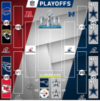 Meme, Nfl, and Super Bowl: PLAYOFFS  NO  NFL  R.  VS  VS  NO  VS  VS  SUPER BOWL  WILD CARD  CHAMPİONSHİP  CHAMPIONSHIP  WILD CARD  NOT  VS  1ST ROUND BYES  VS  NOT  #1  #1  NOT  NFL  MEME  GUY  #2  #2  「NOT  Steelers  DIVISIONAL  DIVISIONAL NFL Playoff bracket is set... 😂😂😂 https://t.co/z4EFPPALEO