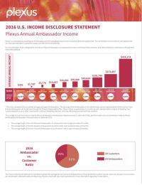 Plexus 2016 Us Income Disclosure Statement Annual Ambador Is Committed To Providing Our Ambadors With Life Changing Products And