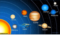 Scientists' most recent recreation of the solar system (2018): Pluto  Uranus  Mars  Neptune  Venus  Jupiter  Mercury  Earth  Saturn  FRATKO AZAR  STARECAT COM Scientists' most recent recreation of the solar system (2018)