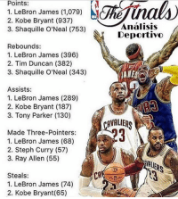 Finals, Kobe Bryant, and LeBron James: Points:  1. LeBron James (1,079)  2. Kobe Bryant (937)  3. Shaquille O'Neal (753)  Rebounds:  1. LeBron James (396)  2. Tim Duncan (382)  3. Shaquille O'Neal (343)  Assists:  1. LeBron James (289)  2. Kobe Bryant (187)  3. Tony Parker (130)  Made Three-Pointers:  1. LeBron James (68)  2. Steph Curry (57)  3. Ray Allen (55)  Steals  1. LeBron James (74)  2. Kobe Bryant (65)  Analisis  Deportivo  CAVALIERS NBA Finals stats leaders since 1999.