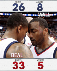 The Wizards scored 26 pts in the 4th qtr.  These two scored or assisted on every single one of them.: POINTS  ASSISTS  26 8  BEAL  ASSISTS  POINTS  33 5 The Wizards scored 26 pts in the 4th qtr.  These two scored or assisted on every single one of them.
