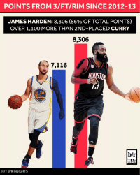 Efficiency is everything in today's NBA. Here's how James Harden and the Rockets cracked the code: [link in bio]: POINTS FROM 3/FTI RIM SINCE 2012-13  JAMES HARDEN: 8,306 (86% OF TOTAL POINTS)  OVER 1,100 MORE THAN 2ND-PLACED CURRY  8,306  7,116  DEN s  CO  ARRIO  b/r  MAG  H/T B/R INSIGHTS Efficiency is everything in today's NBA. Here's how James Harden and the Rockets cracked the code: [link in bio]