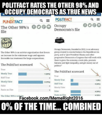 "(GC): POLITFACT RATES THE OTHER 98% AND  OCCUPY DEMOCRATS AS TRUE NEWS,  EAM  Q  POLITIFACT  PUNDITFACT  The Other 98%'sOccupy  file  Democrats's file  Other98  Occupy Democrats, founded in 2012, is an advocacy  group created to counterbalance the Republican tea  party, and to ""give President Obama and other  progressive Democrats a Congress that will work with  them to grow the economy, create jobs, promote  fairness and fight inequality, and get money out of  politics!""  The Other 98% is an activist organization that favors  an increase in the minimum wage and opposes  favorable tax treatment for large corporations.  The PolitiFact scorecard  True  The PolitiFact scorecard  Mostly True  Half True  1(25%)  True  Mostly True  Half True  1 (8%)  3(75%)  Mostly False  False  Pants on Fire  3 (25%)  Mostly False  0 False  4 (33%)  Pants on Fire  4133%)  The Other 98%'s weFacebook.com/MemeRight201.6  0% OF THE TIME. COMBINED (GC)"