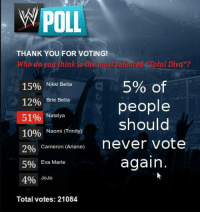 """World Wrestling Entertainment, Thank You, and Jaguar: POLL  THANK YOU FOR VOTING!  who do you think is the nos laented  Cotal Diva""""?  5% of  15%  Nikki Bella  12%  Brie Bella  people  51%  Natalya  should  10%  Naomi (Trinity)  2%  Cameron (Ariane)  never vote  again.  Eva Marie  5%  4%  JoJo  Total votes: 21084 Credit: Ben Jaguar Marshall"""