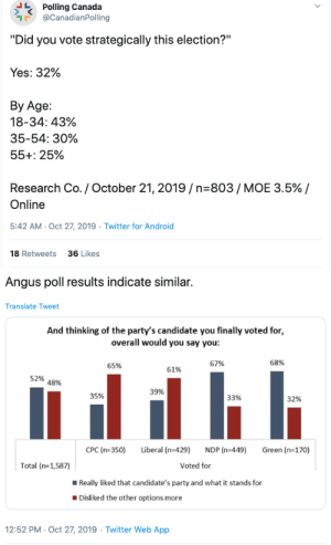 "nikkoliferous:  sir–cumference:  allthecanadianpolitics:   The NDP did so poorly in this election because its strongest supporters, the youth strategically voted Liberal. 61% of Liberal voters did not actually like the party they voted for.   STOP VOTING FOR PARTIES YOU DONT LIKE    : Polling Canada  @CanadianPolling  ""Did you vote strategically this election?""  Yes: 32%  Вy Age:  18-34: 43%  35-54: 30%  55+: 25%  Research Co. / October 21, 2019/n-803/ MOE 3.5% /  Online  5:42 AM- Oct 27, 2019  Twitter for Android  18 Retweets  36 Likes  >   Angus poll results indicate similar.  Translate Tweet  And thinking of the party's candidate you finally voted for,  overall would you say you:  68%  67%  65%  61%  52%  48%  39%  35%  33%  32%  CPC (n-350)  Liberal (n-429)  NDP (n-449)  Green (n-170)  Voted for  Total (n-1,587)  Really liked that candidate's party and what it stands for  Disliked the other options more  12:52 PM- Oct 27, 2019 Twitter Web App nikkoliferous:  sir–cumference:  allthecanadianpolitics:   The NDP did so poorly in this election because its strongest supporters, the youth strategically voted Liberal. 61% of Liberal voters did not actually like the party they voted for.   STOP VOTING FOR PARTIES YOU DONT LIKE"