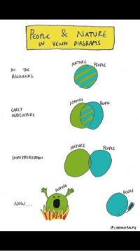 popre\u0026 nature eople in venn diagrams nature people in the beginnin T- chart popre\u0026 nature eople in venn diagrams nature people in the beginnin natvre reope arly agriculture natur people pcofue now nature meme on me me