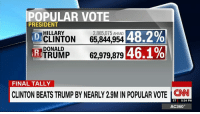 More Americans voted for Hillary Clinton than any other losing presidential candidate in US history. http://cnn.it/2hWXFa0: POPULAR VOTE  PRESIDENT  HILLARY  2,865,075 AHEAD  48.2%  CLINTON  65,844,954 DI  DONALD  46.1%  TRUMP  62,979,879  RI  FINAL TALLY  CLINTON BEATS TRUMP BY NEARLY 29MINPOPULAR VOTE ET  5:24 PM  AC360° More Americans voted for Hillary Clinton than any other losing presidential candidate in US history. http://cnn.it/2hWXFa0