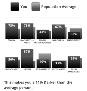 Mean, Narcissism, and Dark: Population Average  You  73%  73%  67%  43%  33%  EGOISM  MACHIAVELLI-  MORAL  NARCISSISM ENTITLEMENT  ANISM  DISENGAGEMENT  87%  55%  50%  40%  33%  SADISM  SELF-INTEREST SPITEFULNESS  ТOTAL  PSYCHOPATHY  DARK CORE  This makes you 8.11% Darker than the  average person. Y'all some bitches. These tests don't mean anything.