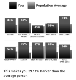 Narcissism, Thought, and Dark: Population Average  You  93%  83%  83%  53%  43%  EGOISM  MACHIAVELLI-  MORAL  DISENGAGEMENT  NARCISSISM ENTITLEMENT  ANISM  90%  87%  87%  76%  63%  SADISM  PSYCHOPATHY  SELF-INTEREST SPITEFULNESS  ТOTAL  DARK CORE  This makes you 29.11% Darker than the  average person. I thought psychopathy would be higher