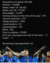 Memes, Hunting, and Chef: Population of Iceland: 337,656  Women: 165,884  Males under 18:-48,452  Males over 35:-77,502  Overweight: -13,675  Hunting whales at this time of the year: -701  Volcano watchers: -219  Sheep shearers: -1062  Jailed bankers: -23  Leg amputees: -122  Blind: -108  Fans in stadium:-29,881  First aid, massagist and chef of the team -3  Coach -1  Remaining male population: 23 How the Icelandic team is chosen 😂✌⚽️ WorldCup Russia Team