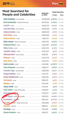 Pewdiepie had 1.66 million searches on Pornhub in 2019: Porn hub  2019 Year in  Review  Most Searched for  Peak Searches  Searches  in 2019  People and Celebrities  % Gain  Date  Belle Delphine - Social Media  30,910,569 A 2375% 20-Jun  Kim Kardashian - Media Personality  18,817,924  A 2186% 21-0ct  A 484% 3-May  Cardi B- Artist  11,823,278  Lena the Plug - Social Media  A313%  5-Feb  10,924,824  Ariana Grande - Artist  9,009,394  A116% 18-Aug  Nicki Minaj - Artist  8,459,709  A65% 6-Sep  Selena Gomez - Artist  A 324%  7,396,703  3-Mar  Kylie Jenner - Media Personality  5,924,333  A427% 17-Sep  Maitland Ward - Actor  5,235,383 A3346%  4-Oct  Miley Cyrus - Artist  A 102% 11-Aug  4,923,335  Jennifer Lopez- Artist  A67% 21-Sep  4,255,223  SSSniperWolf - Social Media  A190%  19-Jul  4,011,134  Rihanna - Artist  3,345,479  A122%  1-Jan  Katy Perry - Artist  3,276,764  A65% 26-Apr  Demi Lovato - Artist  2,833,661  A11167% 19-Oct  Tana Mongeau - Social Media  A683% 29-Sep  2,486,217  Celestia Vega - Social Media  2,389,786  A855% 26-Feb  Margot Robbie - Actor  2,174,379  A 312% 12-0ct  Emily Ratajkowski - Actor  1,964,926  A 124% 30-Oct  Gal Gadot - Actor  1,951,675  A80%  6-Jan  Shakira - Artist  1,912,448  A 55% 27-Sep  A 91% 11-May  Taylor Swift - Artist  1,793,415  Paris Hilton - Media Personality  1,792,697  3-Jul  A 113%  Demi Ro  1,760,627  A349% 9-Nov  ac Chyna - Media ersonality  A 466% 26-Feb  1,676,972  PewDiePie - You aber  1,663,510  A 4774% 14-Feb  Kendall lener - Media Personality  1,605,080  A 206% 25-Feb  Neymar - Athlete  1,186,315  9-Jun  A4574%  Zendaya - Actor  1,074,518  8-Jul  A347%  Shawn Mendes - Artist  1,063,157  A 682% 19-Feb Pewdiepie had 1.66 million searches on Pornhub in 2019