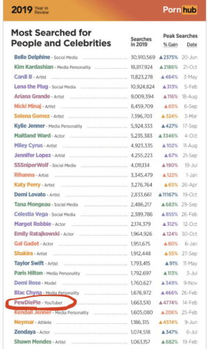 Ah yes, the king takes his rightful spot.: Porn hub  2019 Year in  Review  Most Searched for  Peak Searches  Searches  in 2019  People and Celebrities  % Gain  Date  Belle Delphine - Social Media  30,910,569 A 2375% 20-Jun  Kim Kardashian - Media Personality  A 2186% 21-Oct  18,817,924  Cardi B- Artist  A484% 3-May  11,823,278  Lena the Plug - Social Media  10,924,824  A313%  5-Feb  Ariana Grande - Artist  A 116% 18-Aug  9,009,394  Nicki Minaj - Artist  8,459,709  A65%  6-Sep  Selena Gomez - Artist  3-Mar  7,396,703  A324%  Kylie Jenner - Media Personality  A427% 17-Sep  5,924,333  Maitland Ward - Actor  4-Oct  5,235,383 A3346%  A 102% 11-Aug  Miley Cyrus - Artist  4,923,335  Jennifer Lopez - Artist  A67% 21-Sep  4,255,223  SSSniperWolf - Social Media  A 190%  4,011,134  19-Jul  Rihanna - Artist  3,345,479  A122%  1-Jan  Katy Perry - Artist  3,276,764  A65% 26-Apr  Demi Lovato - Artist  2,833,661  A11167% 19-Oct  Tana Mongeau - Social Media  A683% 29-Sep  2,486,217  Celestia Vega - Social Media  A855% 26-Feb  2,389,786  Margot Robbie - Actor  2,174,379  A312% 12-0ct  Emily Ratajkowski - Actor  1,964,926  A124% 30-0ct  Gal Gadot - Actor  A80%  6-Jan  1,951,675  Shakira - Artist  A55% 27-Sep  1,912,448  Taylor Swift - Artist  A91% 11-May  1,793,415  Paris Hilton - Media Personality  1,792,697  A 113%  3-Jul  Demi Rose - Model  1,760,627  A349% 9-Nov  Blac Chyna- Media Personality  1,676,972  A466% 26-Feb  PewDiePie- YouTuber  A4774% 14-Feb  1,663,510  Kendall Jenner - Media Personality  1,605,080  A206% 25-Feb  Neymar - Athlete  9-Jun  1,186,315  A4574%  Zendaya - Actor  1,074,518  A347%  8-Jul  Shawn Mendes - Artist  A682% 19-Feb  1,063,157 Ah yes, the king takes his rightful spot.