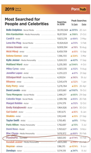 Congratulations! Pewdiepie porn searches up 4774% this year!: Porn hub  2019 Year in  Review  Most Searched for  Peak Searches  Searches  in 2019  People and Celebrities  % Gain  Date  Belle Delphine - Social Media  30,910,569 A 2375% 20-Jun  Kim Kardashian - Media Personality  A 2186% 21-0ct  18,817,924  Cardi B- Artist  A484% 3-May  11,823,278  Lena the Plug - social Media  A313%  10,924,824  5-Feb  Ariana Grande - Artist  A116% 18-Aug  9,009,394  Nicki Minaj - Artist  6-Sep  8,459,709  A65%  Selena Gomez - Artist  7,396,703  A324%  3-Mar  Kylie Jenner - Media Personality  5,924,333  A427% 17-Sep  Maitland Ward - Actor  4-Oct  5,235,383 A3346%  Miley Cyrus - Artist  4,923,335  A 102% 11-Aug  Jennifer Lopez - Artist  A67% 21-Sep  4,255,223  SSSniperWolf - Social Media  4,011,134  A190%  19-Jul  Rihanna - Artist  3,345,479  A122%  1-Jan  Katy Perry - Artist  3,276,764  A65% 26-Apr  A11167% 19-Oct  Demi Lovato - Artist  2,833,661  Tana Mongeau - Social Media  A683% 29-Sep  2,486,217  Celestia Vega - Social Media  A855% 26-Feb  2,389,786  Margot Robbie - Actor  2,174,379  A312% 12-0ct  Emily Ratajkowski - Actor  1,964,926  A 124% 30-0ct  Gal Gadot - Actor  6-Jan  1,951,675  A80%  Shakira - Artist  A 55% 27-Sep  1,912,448  Taylor Swift- Artist  1,793,415  A91% 11-May  Paris Hilton - Media Personality  1,792,697  A 113%  3-Jul  Demi Rose - Model  A349% 9-Nov  1,760,627  Blac Chyna - Media Personality  1,676,972  A466% 26-Feb  PewDiePie - YouTuber  A4774% 14-Feb  1,663,510  Kendall Jenner - Media Personality  1,605,080  A206% 25-Feb  Neymar - Athlete  1,186,315  A4574%  9-Jun  Zendaya - Actor  1,074,518  8-Jul  A347% Congratulations! Pewdiepie porn searches up 4774% this year!