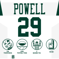 Memes, Jets, and Rush: POWELL  29  wyww  24  TOUCHES  190  TOTAL YDS  1  RUSH TD  WIN!  WK  4 HAVE A DAY, @bilalpowell29! #JAXvsNYJ  #Jets https://t.co/MDSe0ZwMhg