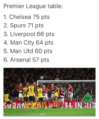 Arsenal, Chelsea, and Memes: Premier League table  1. Chelsea 75 pts  2. Spurs 71 pts  3. Liverpool 66 pts  4. Man City 64 pts  5. Man Utd 60 pts  6. Arsenal 57 pts Just 6 weekends left in the Prem 🔥