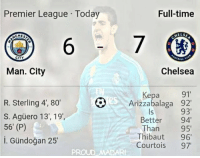 This 😂 https://t.co/m0qbSgSG2J: Premier League Today  Full-time  ELSE  ACHES  6  CITY  Man. City  Chelsea  R. Sterling 4', 80  S. Agüero 13, 19',  56' (P)  i. Gündoğan 25  Kepa 91  Arizzabalaga 92'  93  Better 94  Than 95  Thibaut 96  Courtois 97  ls  PROUD MADAR This 😂 https://t.co/m0qbSgSG2J