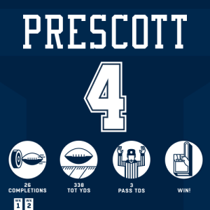 .@dak's start to the season = 🔥🔥🔥  #DallasCowboys #HaveADay https://t.co/VYhcOTdZJt: PRESCOTT  4  26  COMPLETIONS  338  3  PASS TDS  ТOT YDS  WIN!  WK  WK  12 .@dak's start to the season = 🔥🔥🔥  #DallasCowboys #HaveADay https://t.co/VYhcOTdZJt