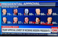 DonaldTrump has the lowest approval rating: PRESIDENTIAL APPROVAL  GNIORCIUSA TODAYIGALLUP  76%  0 NDON  BREAKING NEWS  LIVE  TRUMP APPROVAL LOWEST OF INCOMING MODERN pRESIDENTS CNN  2:44 PM PT  AN'S BALLISTIC MISSILE GRAM AND THoSE SUPPORTING COUNTRY'S IS GITUATION RO DonaldTrump has the lowest approval rating