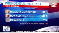 """Deez Nuts, Donald Trump, and Hillary Clinton: PRESIDENTIAL RACE POLL  NORTH CAROLINA  2016  HILLARY CLINTON (D) 38%  40%  9%  PUBLIC POLICY POLLING /MARGIN OF ERROR/-3.2  DONALD TRUMP (R)  DEEZ NUTS (l)]  86°  MIirl A.Sos  LOCAL  SUSPICIOUS  ·⑦DC POLICE INVESTIGATING ms 97TH HOMICIDE OF THE Y <p><a class=""""tumblr_blog"""" href=""""http://scorpioheaux.tumblr.com/post/127122249854"""">scorpioheaux</a>:</p> <blockquote> <p>2015 has been such a ride like if I showed 2014 me this I would've screamed</p> </blockquote>"""