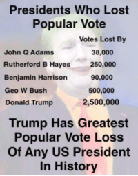 Found on Not my President: Presidents Who Lost  Popular Vote  Votes Lost By  38,000  John Q Adams  Rutherford B Hayes  250,000  90,000  Benjamin Harrison  500,000  Geo W Bush  2,500,000  Donald Trump  Trump Has Greatest  Popular Vote Loss  of Any US President  In History Found on Not my President