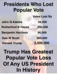 This must eat him up...: Presidents Who Lost  Popular Vote  Votes Lost By  38,000  John Q Adams  Rutherford B Hayes  250,000  90,000  Benjamin Harrison  500,000  Geo W Bush  2,500,000  Donald Trump  Trump Has Greatest  Popular Vote Loss  of Any US President  In History This must eat him up...