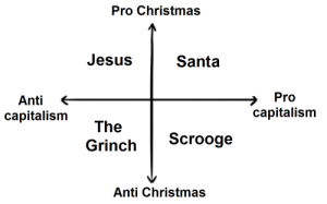aceofsquiddles: I was thinking about how 'Grinch' and 'Scrooge' are words for people who hate Christmas but aren't exact synonyms and then this chart happened.: Pro Christmas  Jesus  Santa  Pro  Anti  capitalism  capitalism  The  Scrooge  Grinch  Anti Christmas aceofsquiddles: I was thinking about how 'Grinch' and 'Scrooge' are words for people who hate Christmas but aren't exact synonyms and then this chart happened.